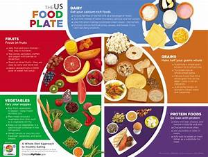 Creating Your Plate