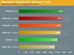 Ddr Netburst Memory Bandwidth And Latency Conroe Vs Am2