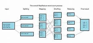 Mongodb And Mapreduce  U2013 Ekin Y U00fccel  U2013 Medium