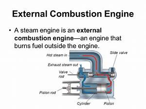 Diagram Of External Combustion Engines  Diagram  Auto Parts Catalog And Diagram
