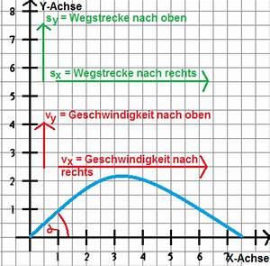Zurückgelegte Strecke Berechnen : schiefer wurf in physik formeln aufgaben ~ Themetempest.com Abrechnung