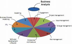Business Analyst Online Training and Placement in USA, UK ...
