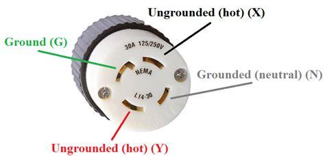 Electrical Plug Generator Home Improvement