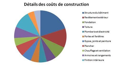 co 251 ts de construction d une maison neuve blogue de planimage plan de maison