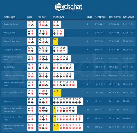 Poker Odds for Dummies - #1 Beginner's Guide to Poker Odds
