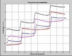Temperature Curves In The Transformer Winding And Oil
