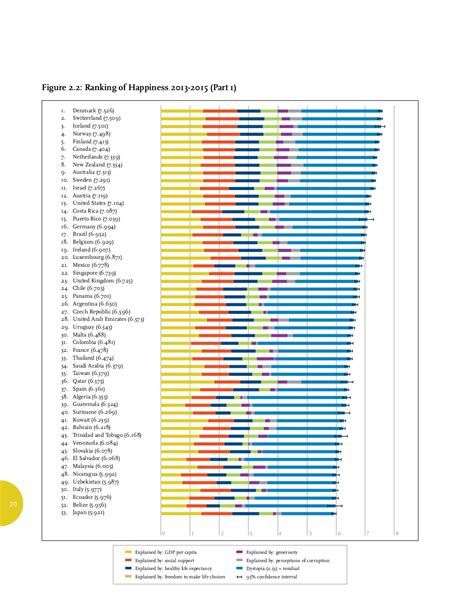 le si鑒e de l onu le classement mondial du bonheur parmi 157 pays citizenpost