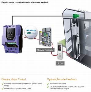 Variable Frequency Speed Drives  Vfds