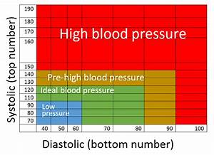 Simple-blood-pressure-chart - Aaron Morton