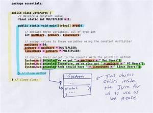 Java Code Markup