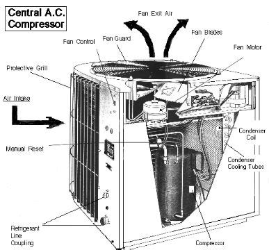 image shows  important parts   central ac compressor  highlights