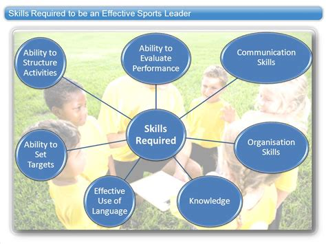 Skills And Qualities Of Sports Leaders  Ppt Video Online. 2011 Chevy Silverado 2500 Hd. Commercial And Business Insurance. Transfer Balance Credit Cards. Physiology Course Online Palm Springs Realtor. Stephens Insurance Lawrence Ks. Acting Classes In Oklahoma City. Student Support Services Civil Service Number. Compare Bank Savings Account Interest Rates