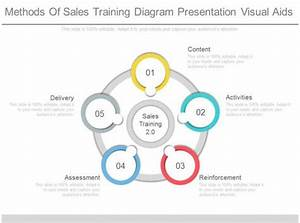 See Methods Of Sales Training Diagram Presentation Visual Aids