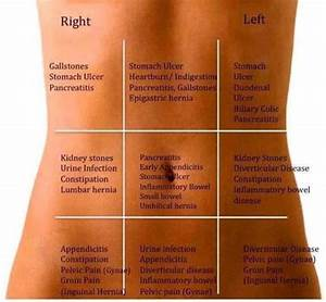 Causes Of Stomach Pain