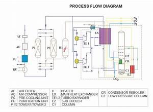 Liquid  Gas Air Separation System  Low Pressure Turbines Air Separation Plant  Air Separation Unit