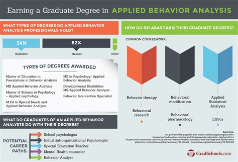Behaviour Modification Psychology by Top Phd In Applied Behavior Analysis Programs Psyd Phd Aba