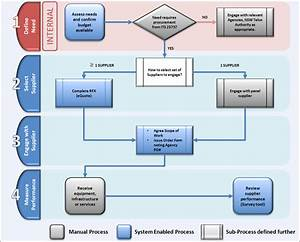 Government Procurement Process Flow Chart Pictures To Pin On Pinterest