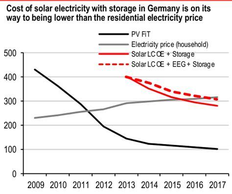 si鑒e hsbc hsbc la rivoluzione dello storage è in arrivo le utility si adattino o perderanno project holding energy