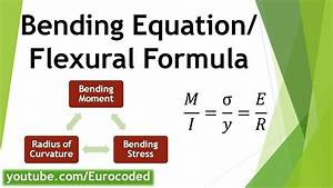 How To Derive Bending Equation