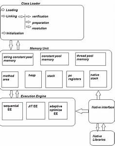 About Java Technologies  Jvm Structure And Working