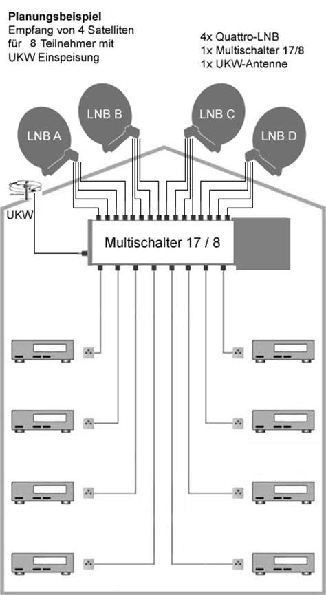 sat antenne einstellen spaun sms 17089 nf multischalter 17 8 4 satelliten f 252 r 8 teilnehmer