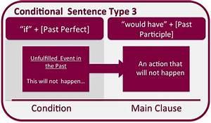 English, Honori, Garcia, Third, Conditional
