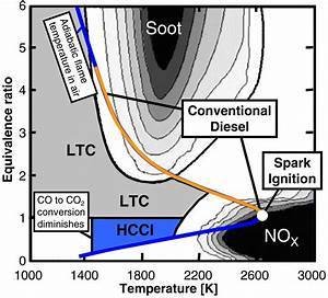 Hcci Engine Combustion
