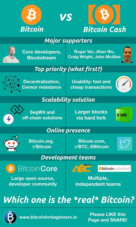 Bitcoin cash is both the name of the payment system and of its native cryptocurrency. Bitcoin vs Bitcoin Cash: Key Differences Explained!