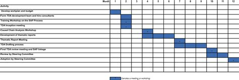 iwlearn manuals tdasap methodology  planning  tdasap proces  create