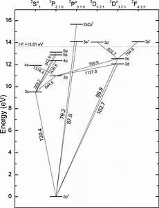 Partial Energy Level Diagram For Atomic Oxygen