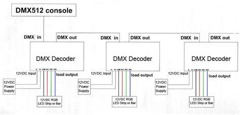 Channel Universal Standard Dmx Controller