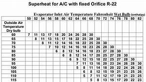 Ac Superheat Chart The 5 Pillars Of Residential A C Refrigerant Circuit