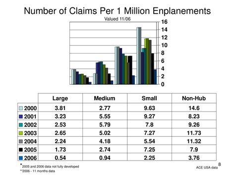 All ace american insurance claims are run through the same customer service department. PPT - 30 th Annual Airport Conference Hershey, PA - March 8, 2007 Airport Liability Insurance ...