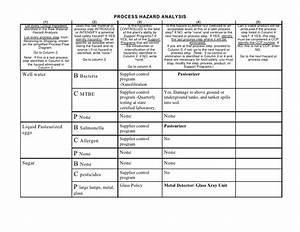allergen risk assessment templatefood safety risk With food safety risk assessment template