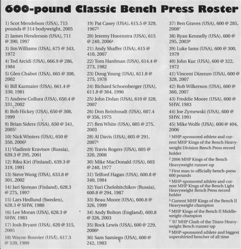 Bench Press Facts by The Tight Slacks Of Dezso Ban Bench Press History