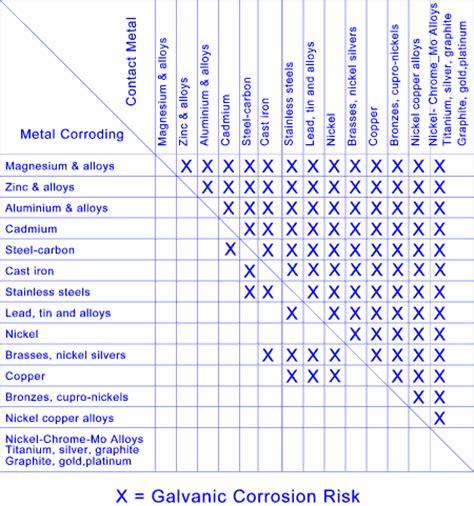 bimetallic corrosion galvanic corrosion