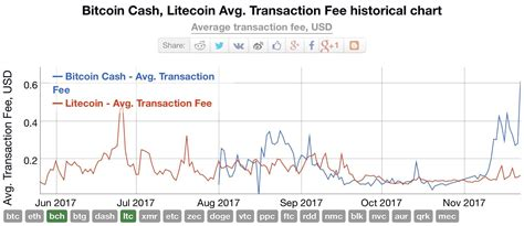 This comparison is based on various charts like historical price chart have you got the answer for bitcoin vs ethereum? Bitcoin Cash Network Fee | How To Get Your Bitcoin Out Of ...
