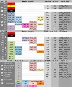 Particle Photon Pinout    Data Sheet    User