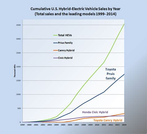 Hybrid Electric Vehicles In The United States