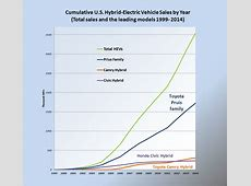 Hybrid electric vehicles in the United States Wikipedia