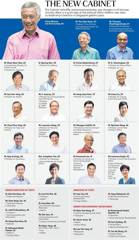 Cabinet Ministery by If Only Singaporeans Stopped To Think Singapore Cabinet