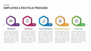 5 Stage Employee Lifecycle Process Diagram For Powerpoint