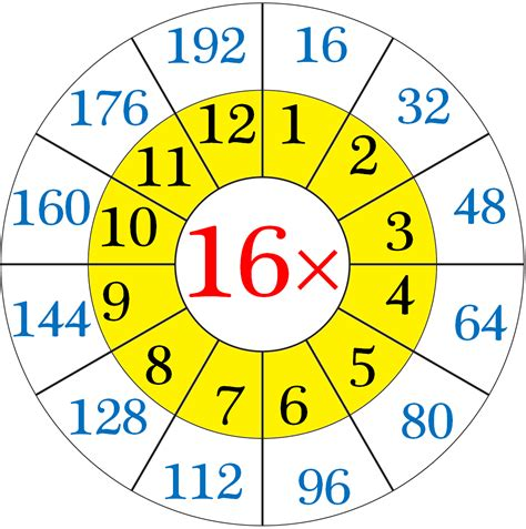 multiplication table of 16 read and write the table of 16 16 times table