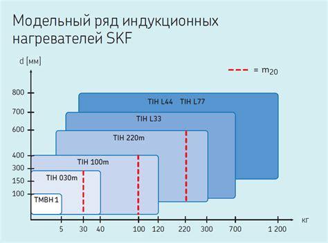 Купить Индукционный нагреватель в Москве . цена фото отзывы