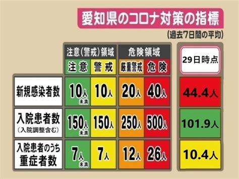 コロナ ウイルス 感染 者 愛知 県