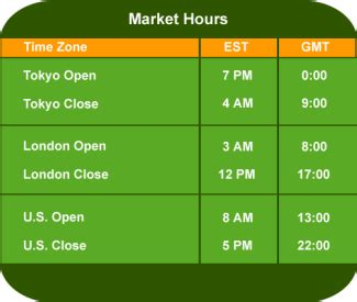 currency trading hours the best times to trade forex currency pairs part 2