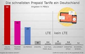 Abrechnung über O2 : prepaid oder postpaid tarife wo liegen die vor ~ Themetempest.com Abrechnung