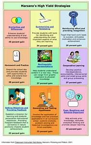 Marzano Strategies Chart