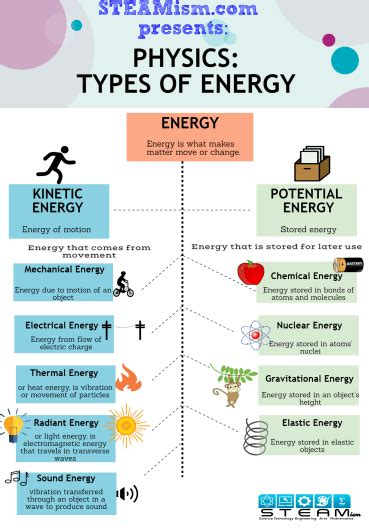 the 2 types and 9 forms of energy kinetic and potential