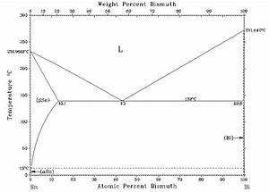 3 1 The Sn U2013bi Phase Diagram By T  Massalski  4